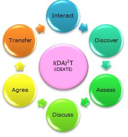 Ideate Methodology
