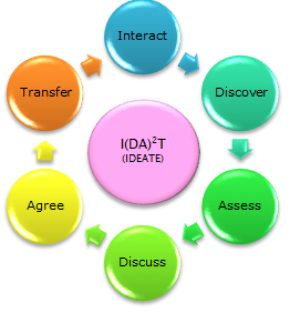 Ideate Methodology